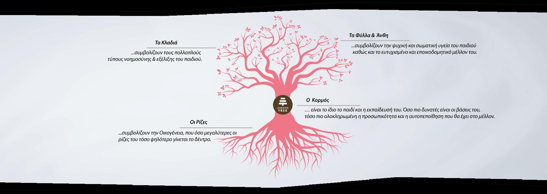 Παιδικός Σταθμός Learning Tree - Παλλήνη | Paidikos Stathmos Pallini,  Learningtree, Παλλήνη, Pallini, Palini, Παλήνη, Πρότυπος Παιδικός Σταθμός, Εργαστήρια Δημιουργικής Απασχόλησης, Παιδικός Πολυχώρος, πολυχώρος δραστηριότητας νηπίων